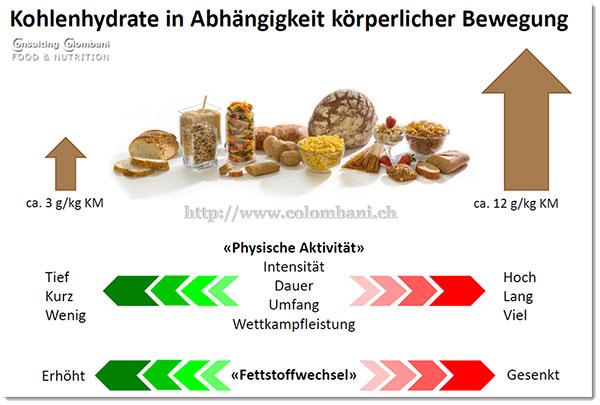 Kohlenhydrate in Abhängigkeit körperlicher Bewegung